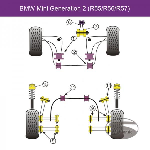 Powerflex Motorlagereinsatz